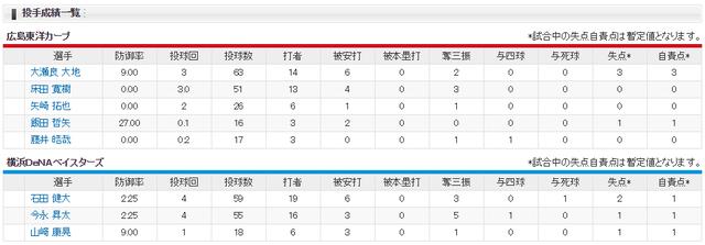 広島横浜オープン戦_投手成績