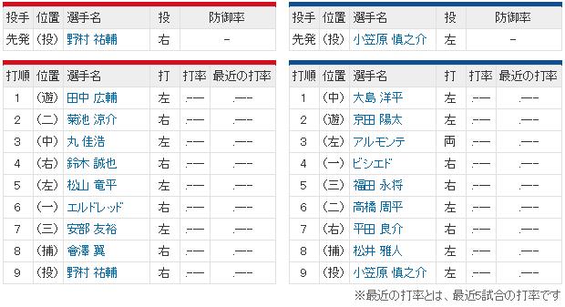 広島中日開幕戦スタメン