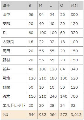 限定ユニ2018_選手限定枚数
