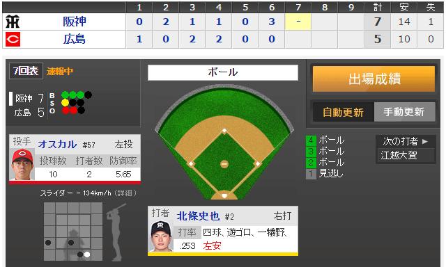 広島阪神試合時間長い