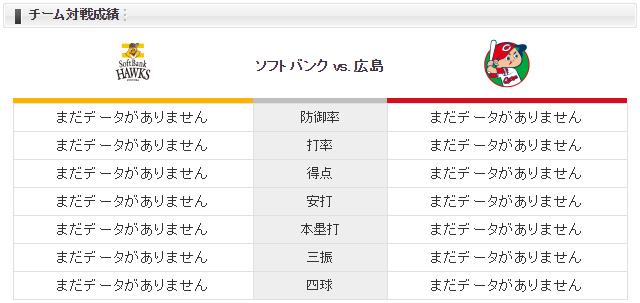 広島ソフトバンク_大瀬良大地_千賀滉大_チーム対戦成績