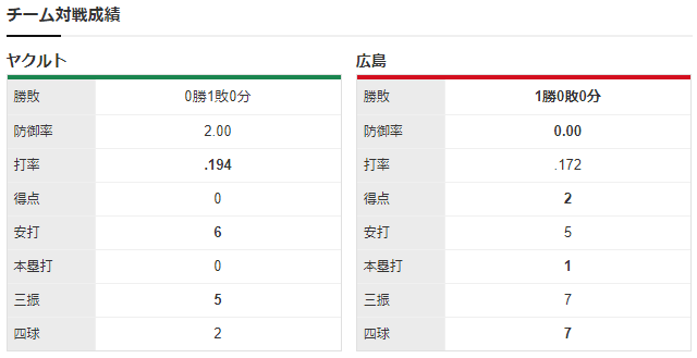 広島ヤクルト_床田寛樹_高梨裕稔_チーム対戦成績