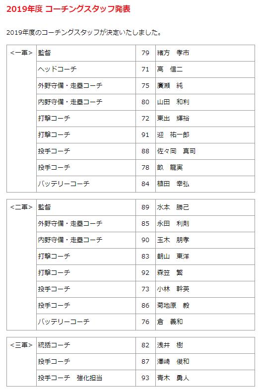 広島カープ佐々岡1軍コーチ昇格