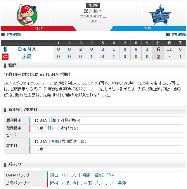 広島横浜_CSファイナル2回戦_スコア