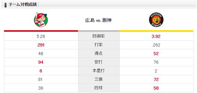 広島阪神ジョンソンメッセンジャーチーム対戦成績