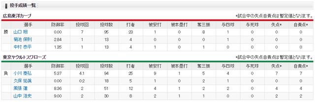 カープ山口翔プロ初勝利スコア投手成績