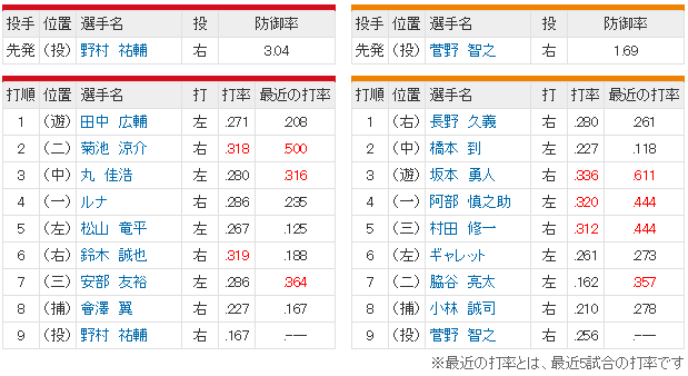 広島巨人16回戦_スタメン