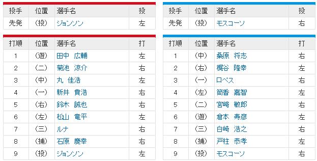 広島横浜CSファイナル1回戦_スタメン
