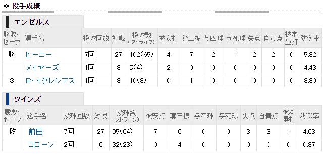 前田健太vs大谷翔平_投手成績