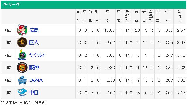 カープ開幕3連勝_セリーグ順位表