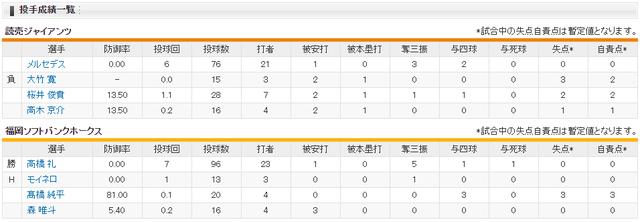 日本シリーズ_巨人ソフトバンク_第2戦_投手成績