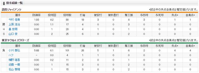 巨人ヤクルト_CS1_高橋由伸采配_投手成績
