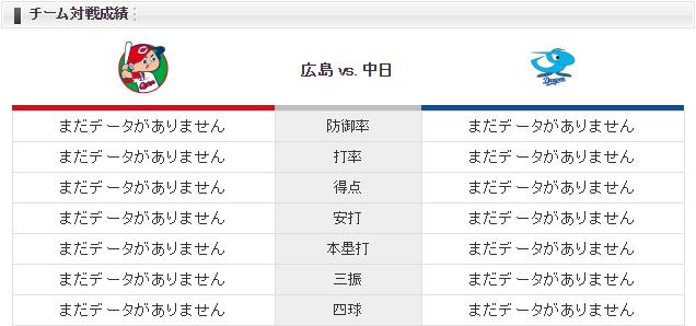 チーム対戦成績広島中日