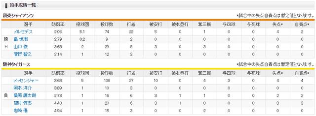巨人阪神2018年最終戦_投手成績