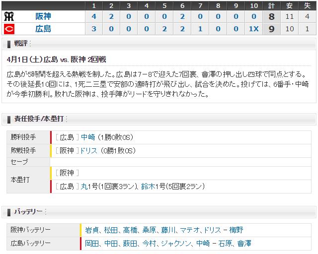 広島阪神2回戦_スコア