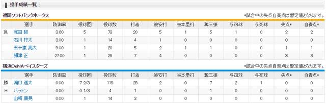 日本シリーズ_横浜ソフトバンク4回戦_投手成績