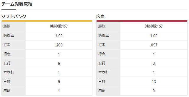 広島ソフトバンク_野村祐輔_東浜巨_チーム対戦成績
