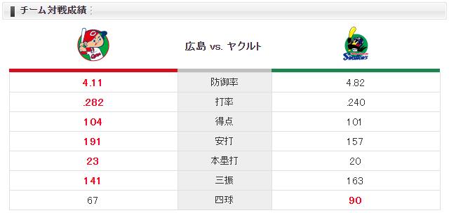 広島ヤクルト_山口翔_小川泰弘_チーム対戦成績