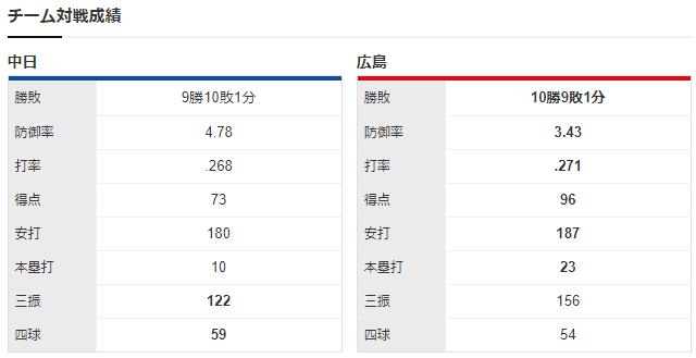 広島中日_床田寛樹_ロドリゲス_チーム対戦成績