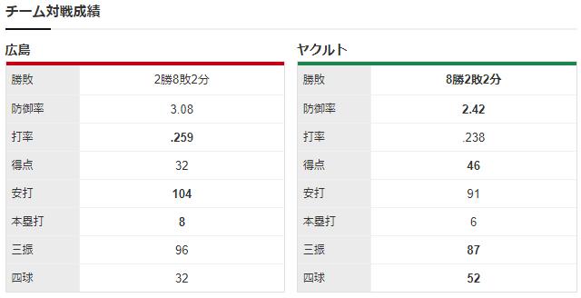 広島ヤクルト_九里亜蓮_田口麗斗_チーム対戦成績