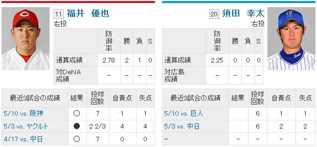 福井優也vs須田幸太_早稲田