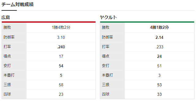 広島ヤクルト_大瀬良大地_田口麗斗_チーム対戦成績