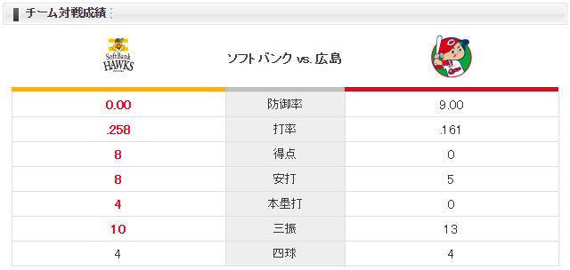 広島ソフトバンク_ジョンソン_バンデンハーク_チーム対戦成績