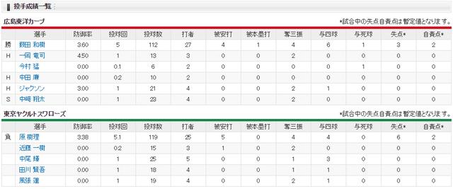 広島ヤクルト_四死球18_投手成績