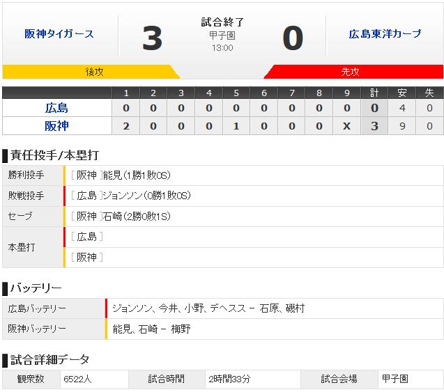 広島阪神オープン戦結果