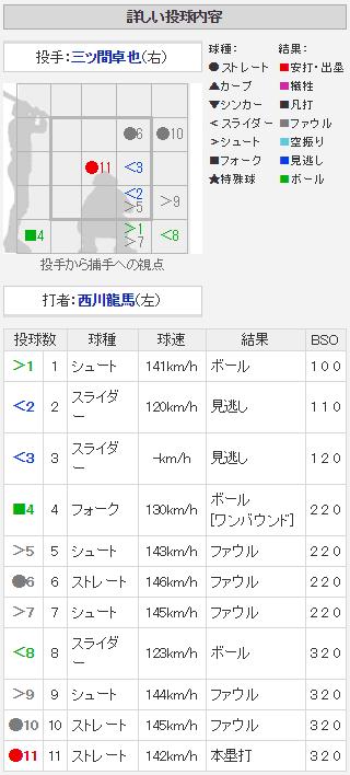 西川龍馬2号ホームラン_配球
