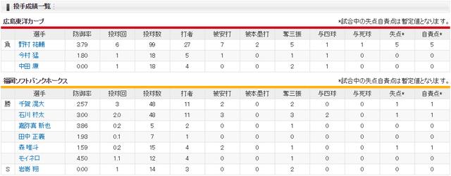 カープソフトバンクオープン戦_投手成績