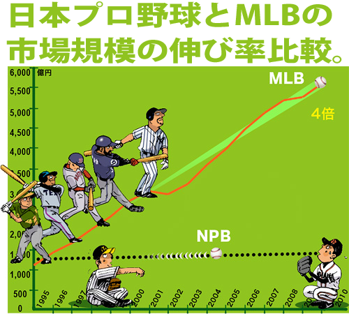 MLB_NPB_市場規模