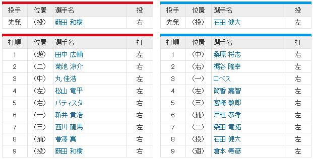 広島横浜CSファイナル1回戦_薮田石田_スタメン