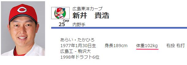 カープ体重ランキング_3位_新井貴浩