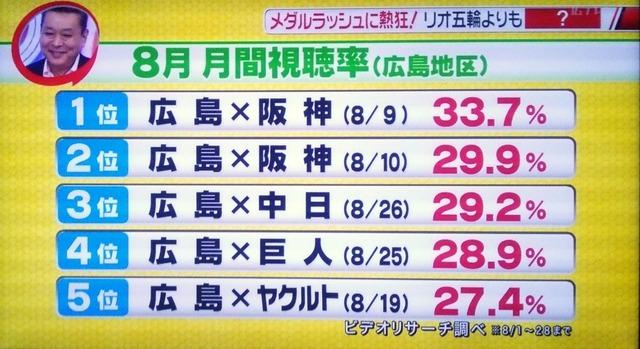 広島カープ視聴率 広島地区