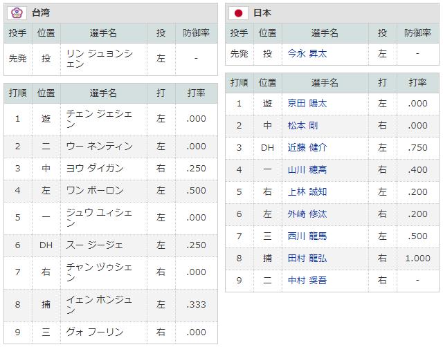 侍ジャパンU-24_日本_台湾_スタメン