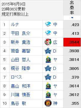 新井貴浩_出塁率_ランキング