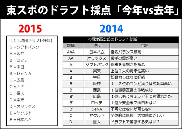 東スポのドラフト採点2014_2015