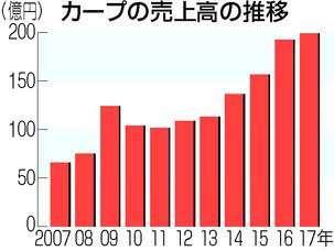 カープ売上グラフ