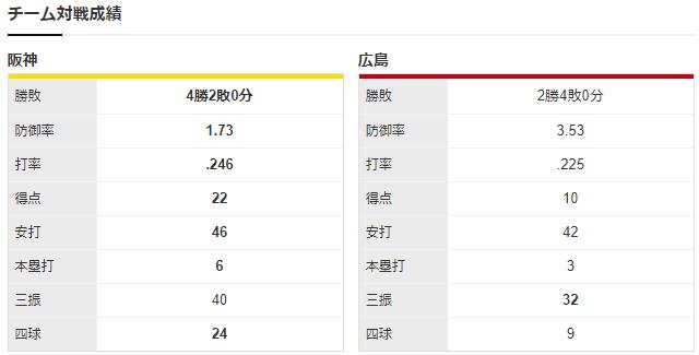 広島阪神_高橋昂也_伊藤将司_チーム対戦成績