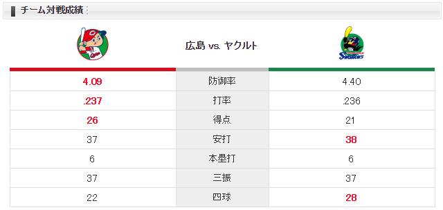 広島ヤクルト_チーム対戦成績