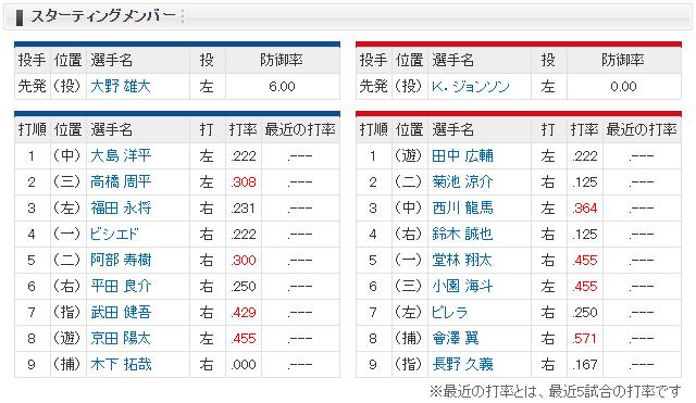 0301_広島中日_オープン戦_スタメン