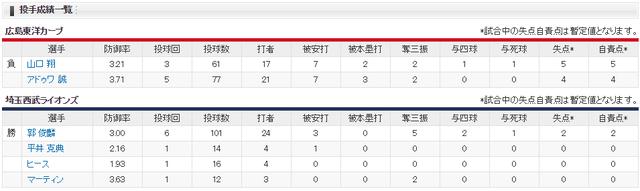 広島西武試合結果