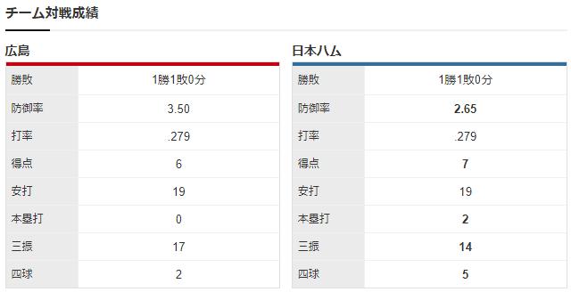 広島日ハム_九里亜蓮_伊藤大海_チーム対戦成績