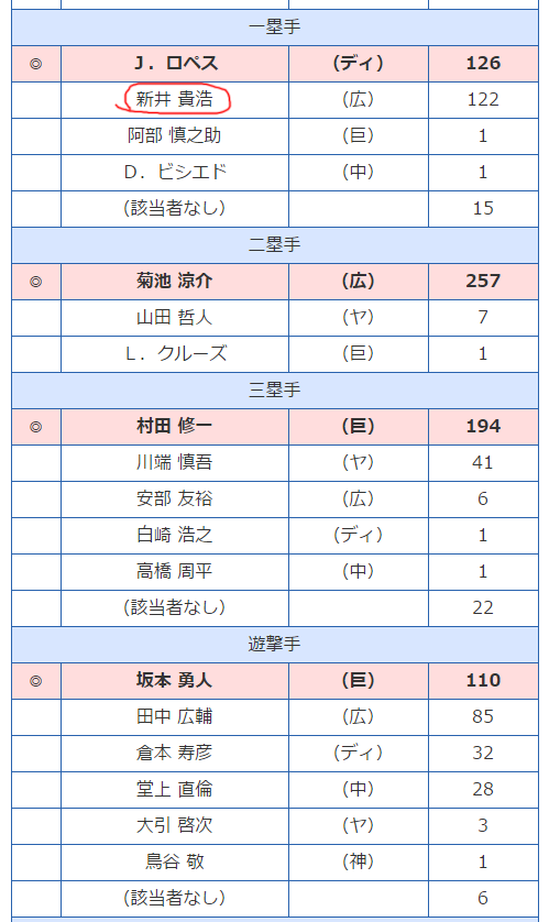 ゴールデングラブ賞2016_02