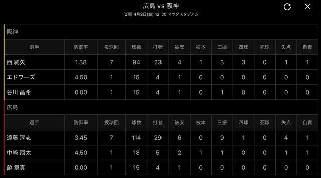 広島阪神2軍戦投手成績