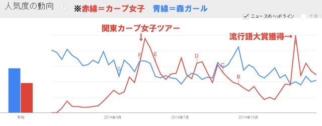 カープ女子VS森ガール_2014
