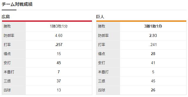 広島巨人_薮田和樹_メルセデス_チーム対戦成績