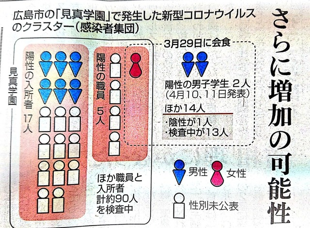 広島県クラスター感染
