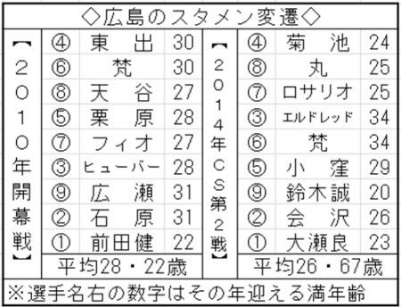 広島カープ2014年CSスタメン